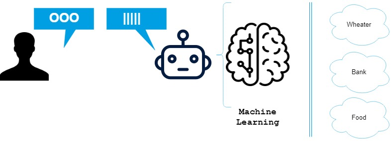 Chatbots-MachineLearning