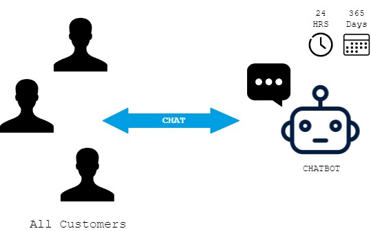 Chatbots_Customers