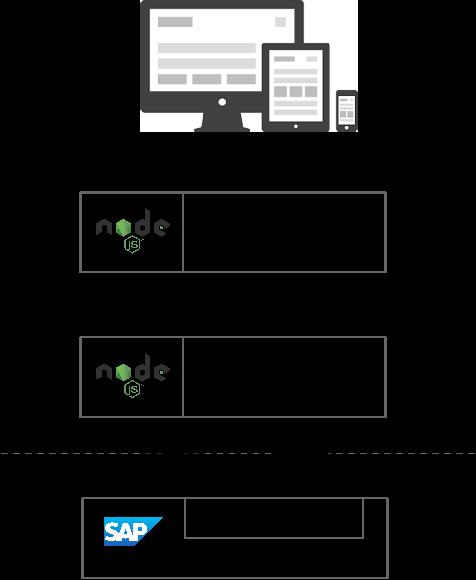 arquitectura_node_Sap_eng1